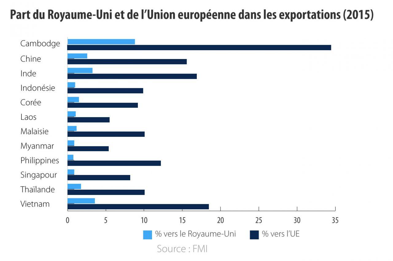 Part du Royaume Uni et de l'Union européenne dans les exportations des pays d'Asie (2015).