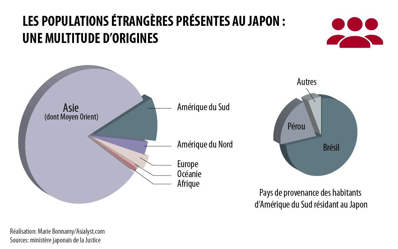 Les pays d'origine des étrangers présentes au Japon (2015).