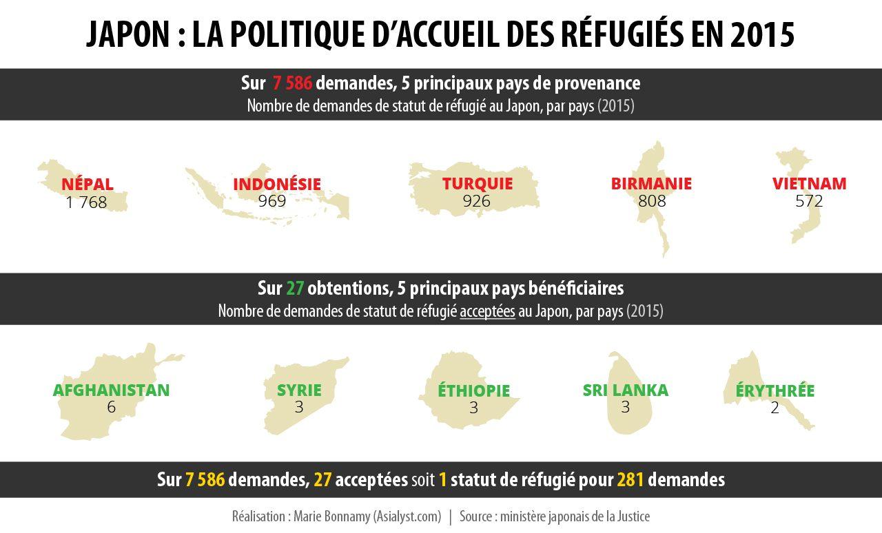 Japon : la politique d'accueil des réfugiés en 2015.