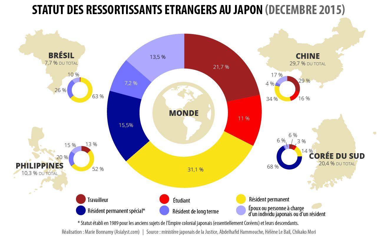 Statut des ressortissants étrangers présents au Japon (2015).