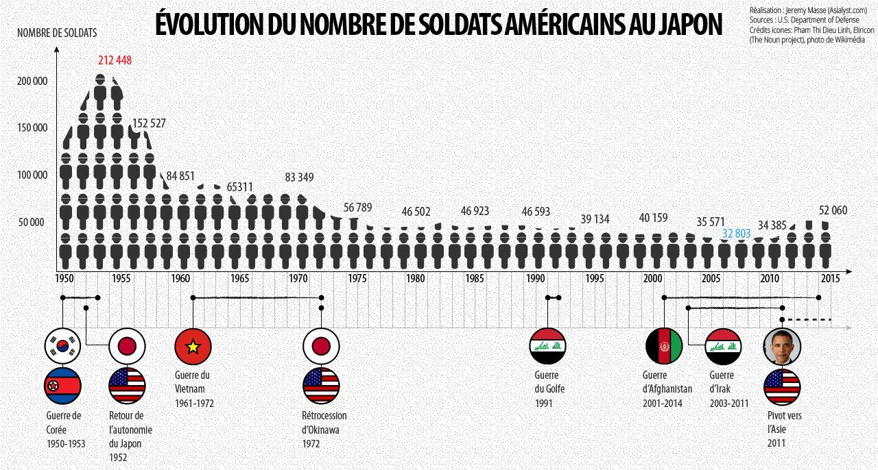 Evolution du nombre de soldats américains au Japon entre 1950 et 2015.