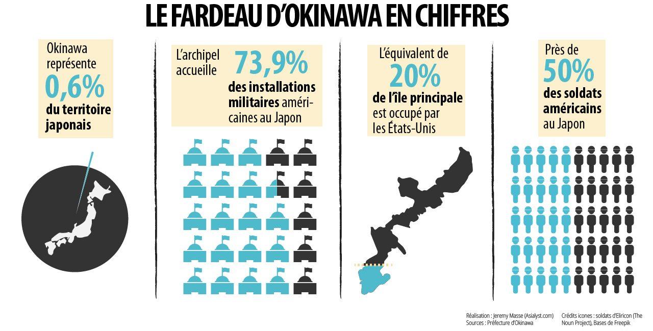 Le fardeau d'Okinawa en chiffres.