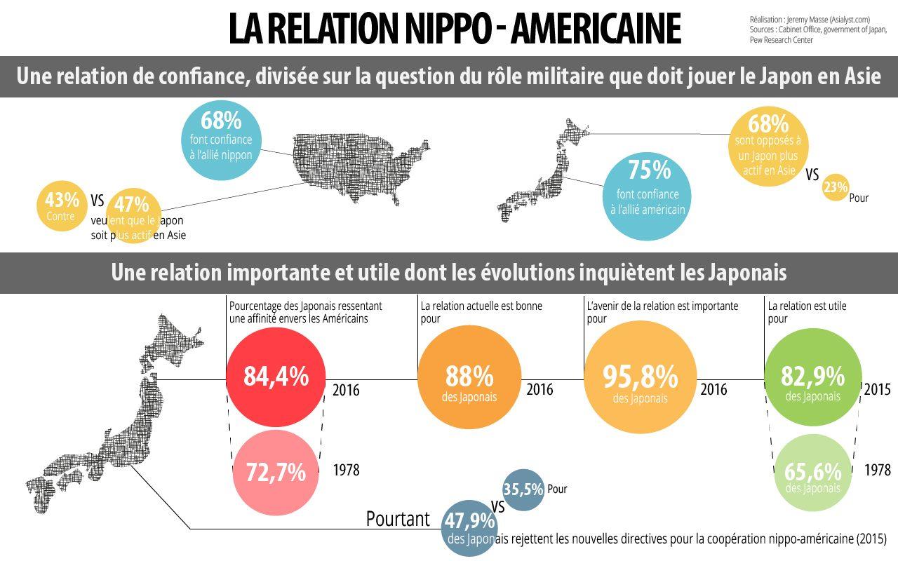 La relation nippo-américaine vue au travers des sondages d'opinion.