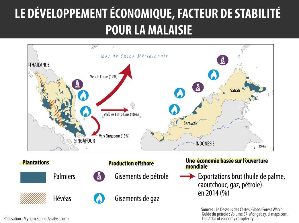 L'économie malaisienne repose sur l'exploitation de ses ressources naturelles.