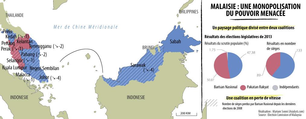 Les élections législatives de 2013 témoignent d'un déclin de la coalition au pouvoir, le Barisan Nasional.