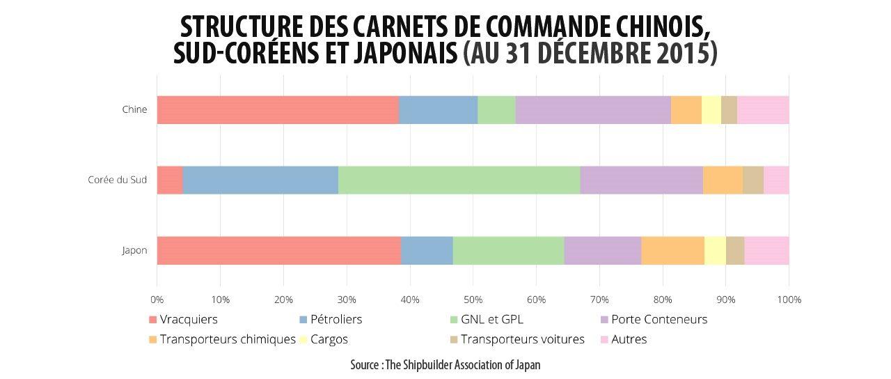Structure des carnets de commandes des chantiers navals sud-coréens, chinois et japonais au 31 décembre 2015.