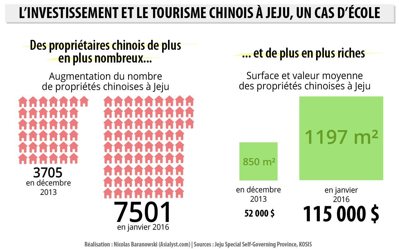 L'investissement et le tourisme chinois à Jeju en Corée du Sud, un cas d'école. Infographie.