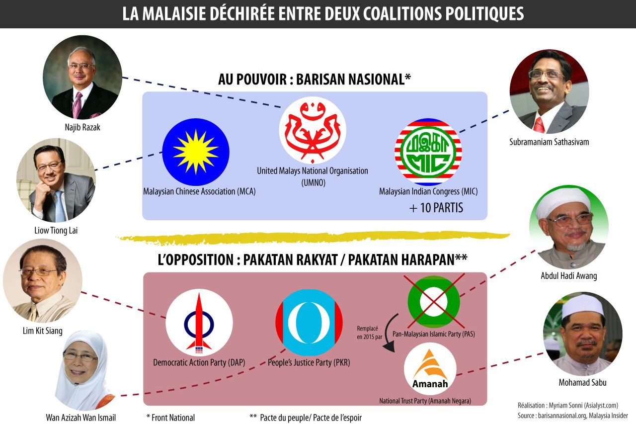 Depuis 2008, le paysage politique malaisien est divisé entre deux coalitions.