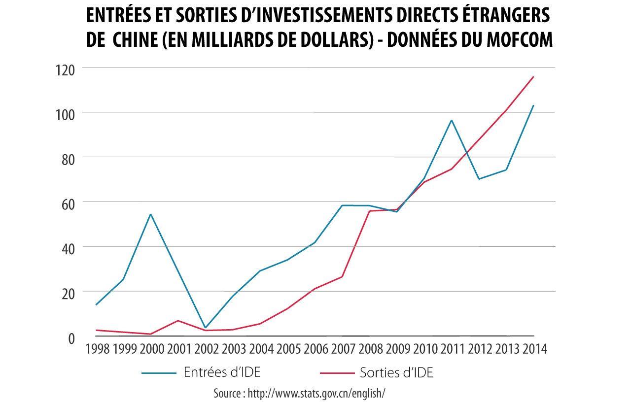 Graphique des entrées et sorties des investissements étrangers de la Chine selon son ministère du Commerce (Mofcom).