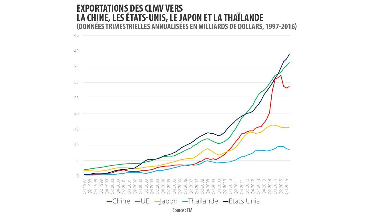 Les exportations des CLMV vers la Chine, les États-Unis, le Japon, l'UE et la Thaïlande (données trimestrielles annualisées en milliards de dollars de 1997 à 2016).