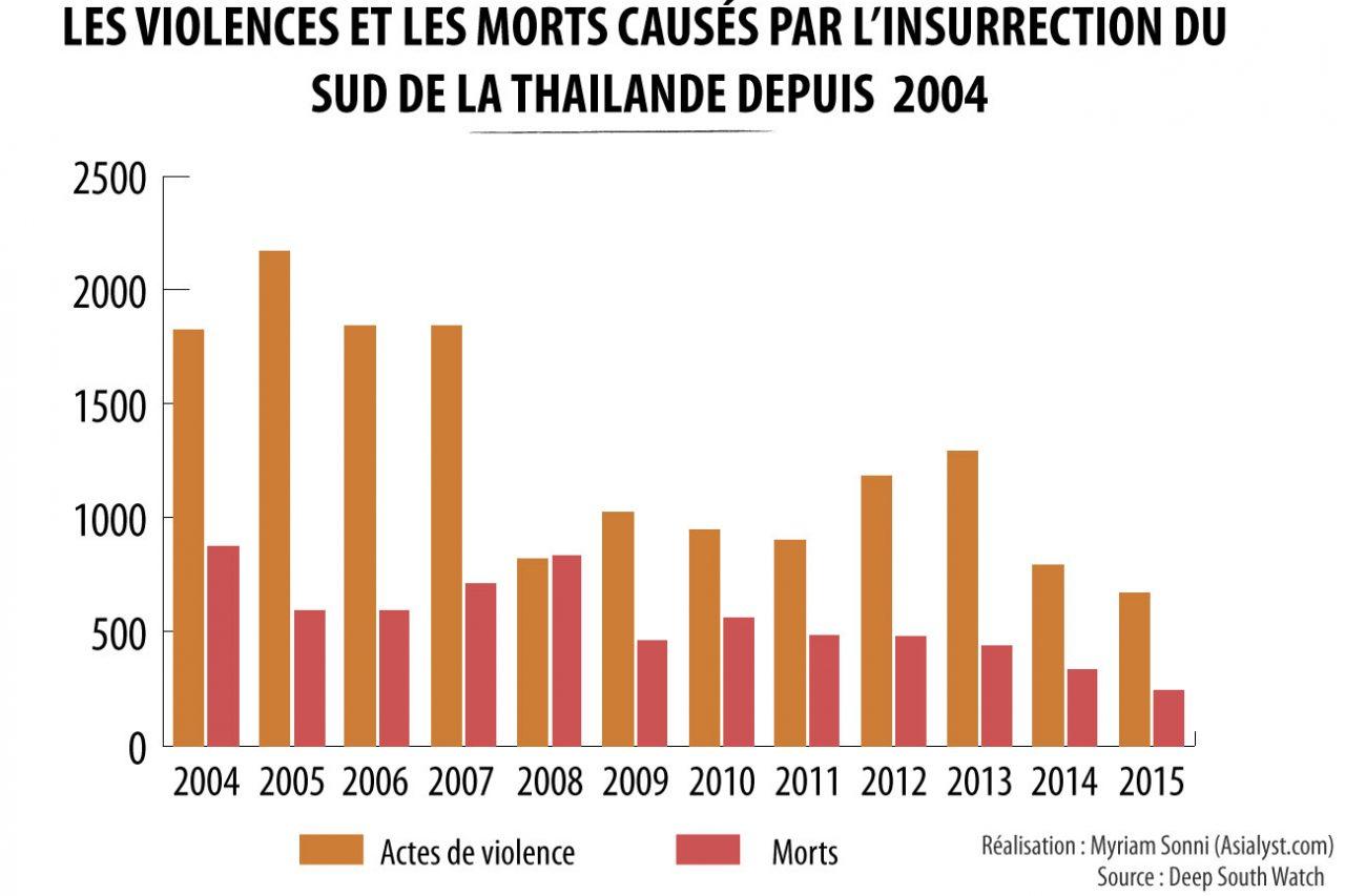 Graphique des violences et morts dans le sud de la Thailande depuis 2004