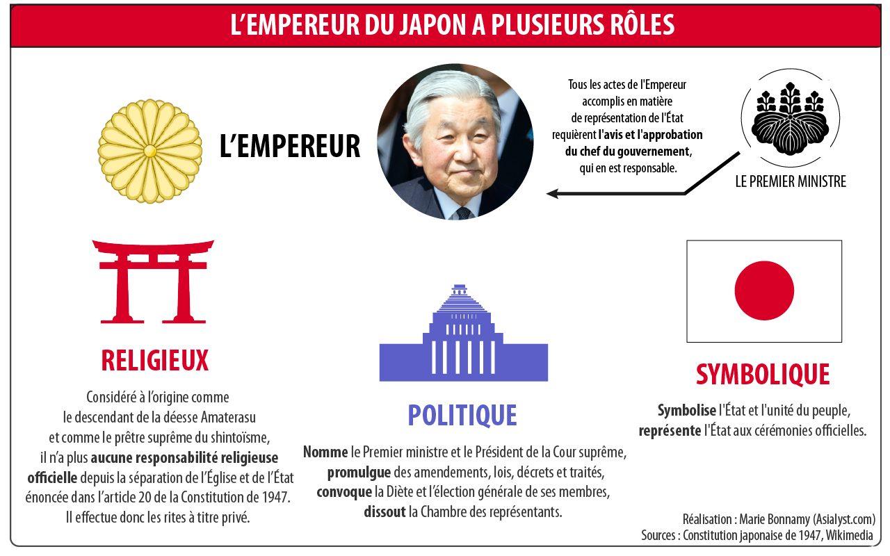 Les rôles de l'empereur du Japon d'après la Constitution de 1947.