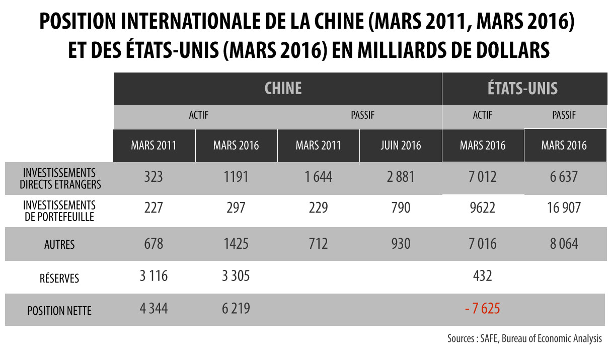 Position internationale de la Chine (mars 2011, mars 2016) et des Etats-Unis (mars 2016).