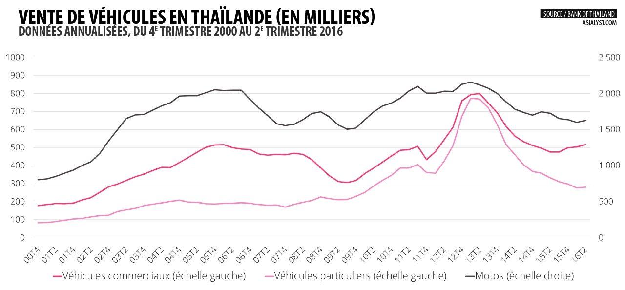 Evolution des ventes de véhicules en Thaïlande de fin 2000 au 2ème trimestre 2016.