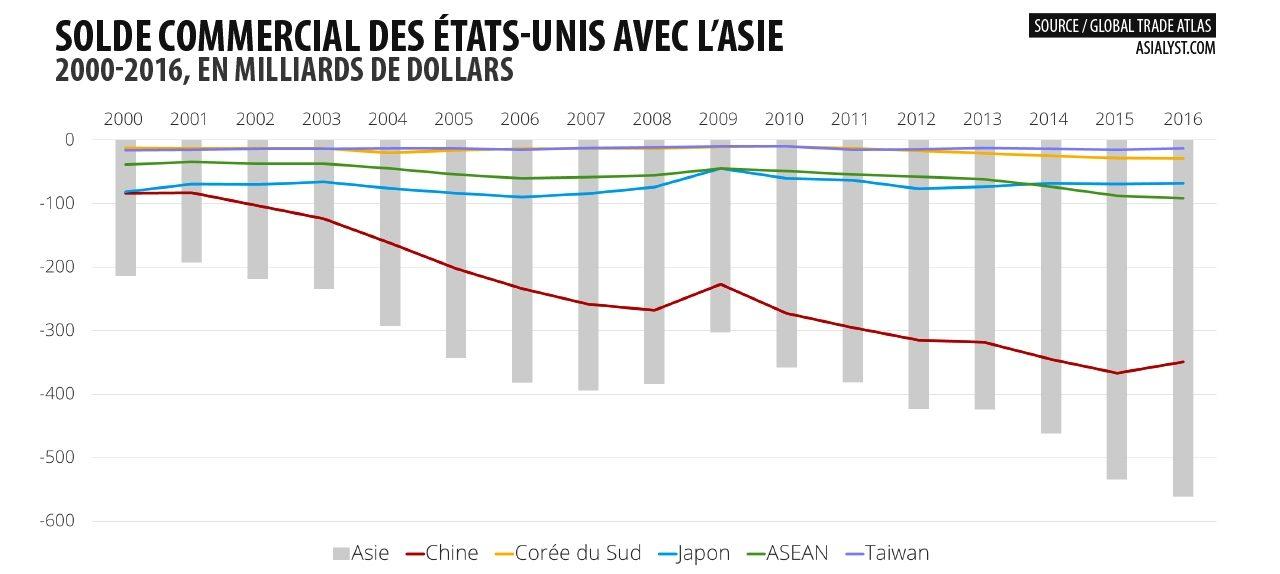 Le solde commercial des Etats-Unis avec l'Asie entre 2000 et 2016.