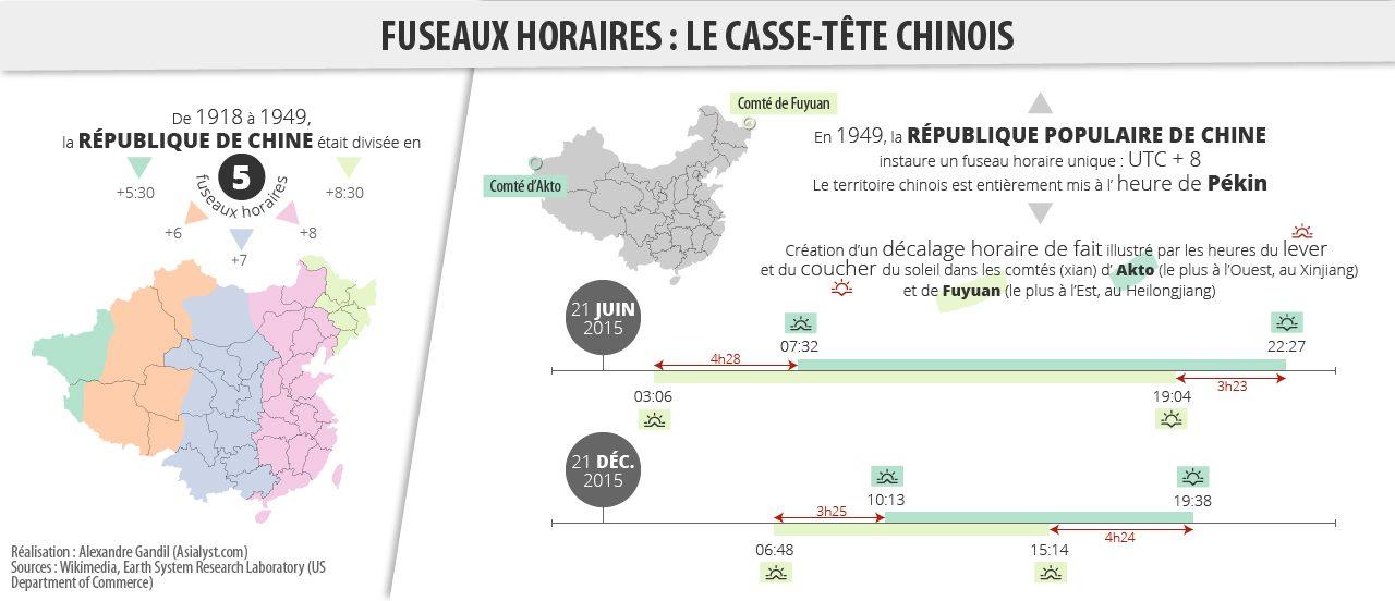 Les fuseaux horaires en Chine, d'un décalage horaire officiel à un décalage horaire de fait.