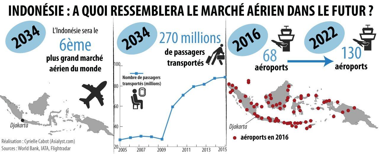 L'avenir du secteur aérien en Indonésie en chiffres et en infographies.