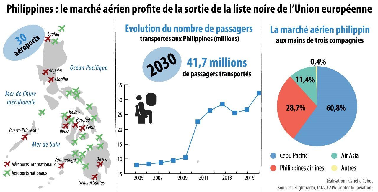 Comment le marché aérien aux Philippines a profité de la sortie de la liste noire de l'Union européenne, en chiffres et en infographies.