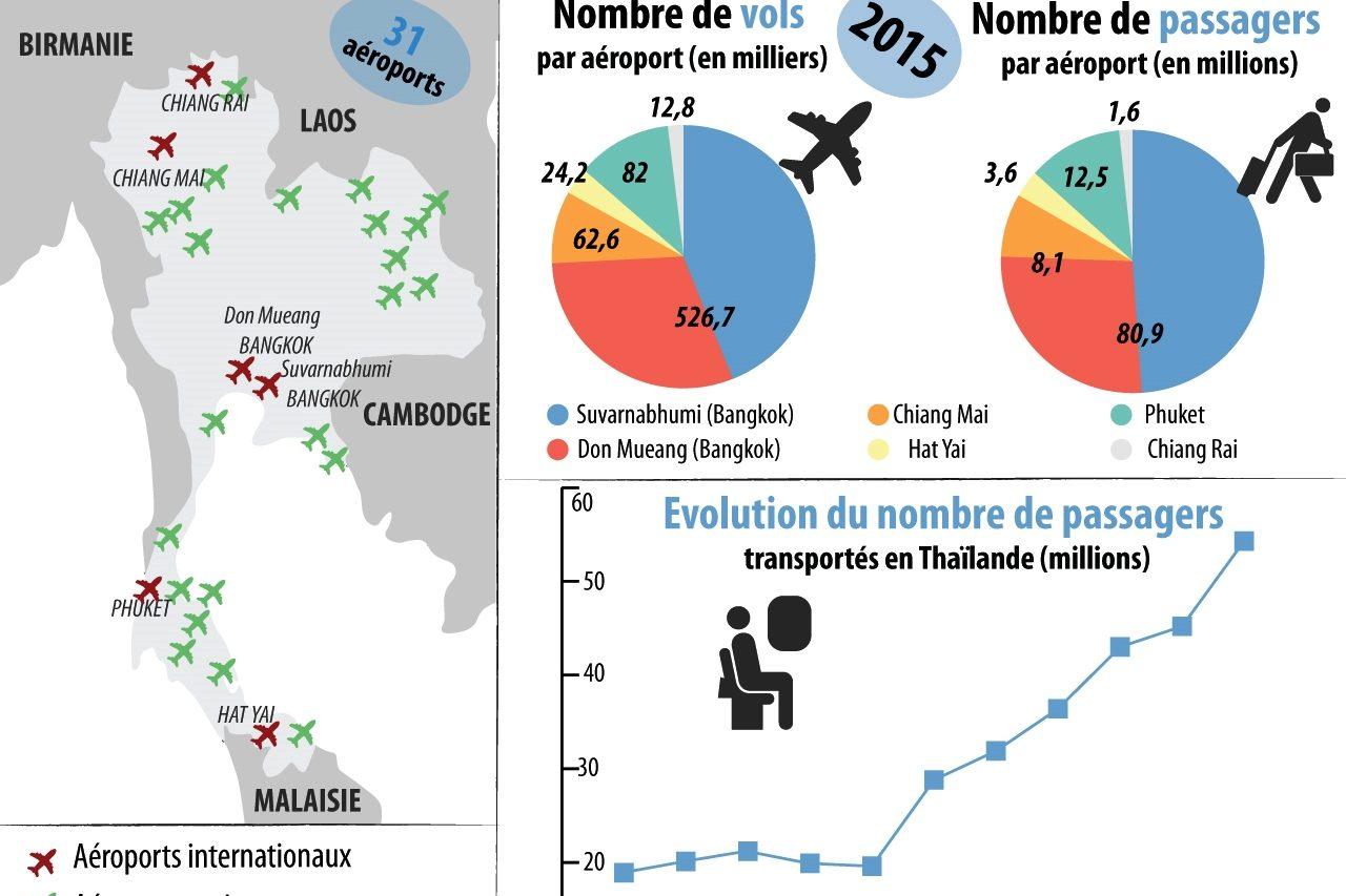 Comment le secteur aérien en Thaïlande a connu un développement éclair, en chiffres et en infographies.