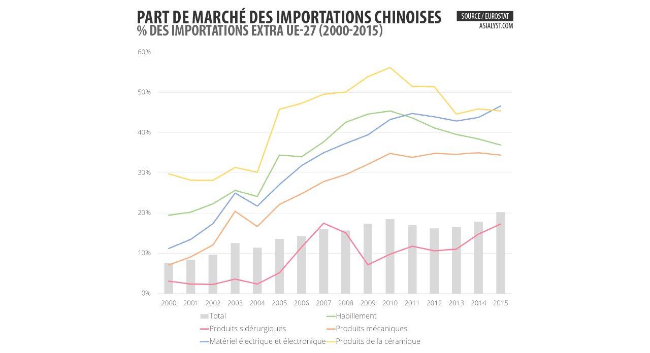 Part de marché des importations chinoises dans l'Union européenne.