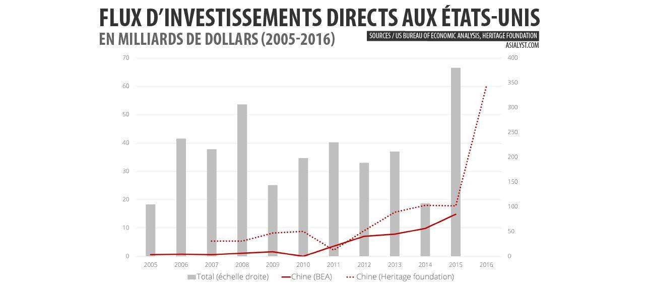 Flux d'investissements directs aux Etats-Unis, total et montant des investissements chinois, en milliards de dollars (2005-2016)