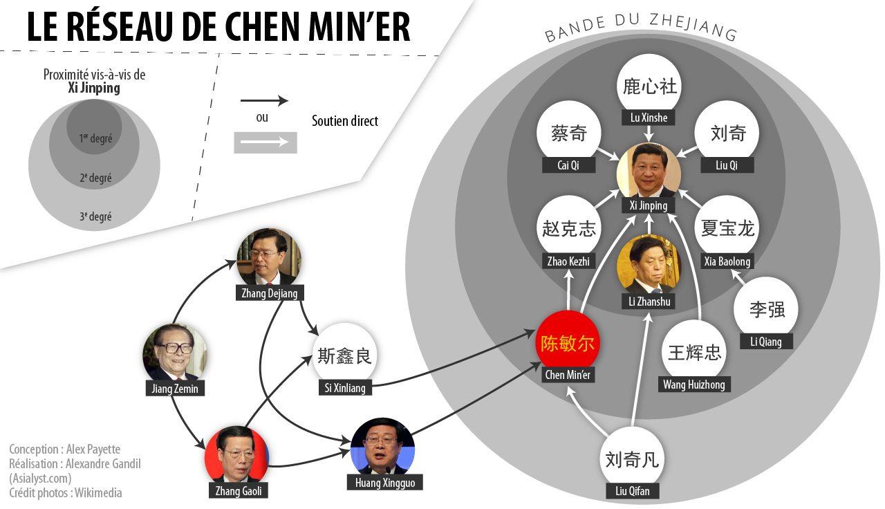 Infographie représentant le réseau de Chen Min'er