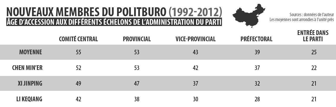 Âge d'accession des nouveaux membres du Politburo (1992-2012) aux différents échelons de l'administration du Parti
