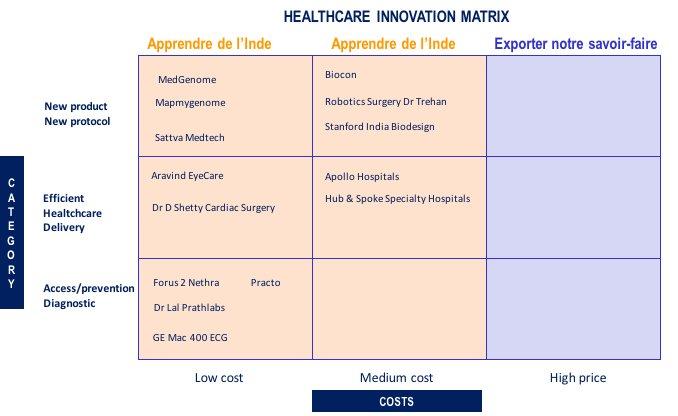 La matrice de l'innovation en matière de santé et de soins. (Source : Michel Testard)