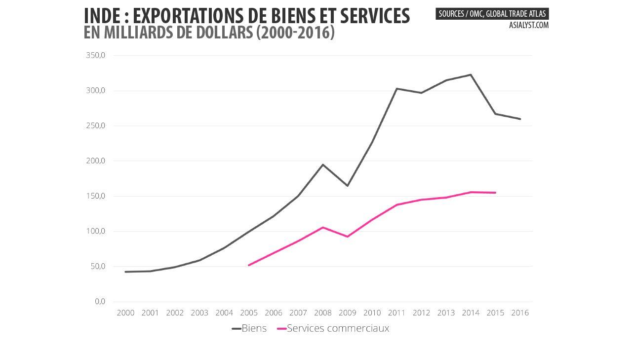 Graphique représentant les exportations de biens et de services indiens entre 2000 et 2016