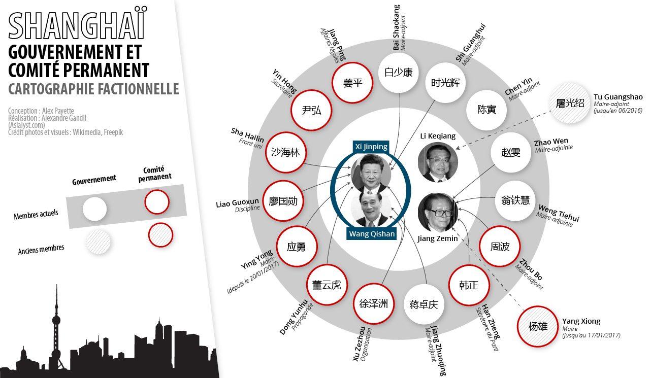 Cartographie factionnelle du gouvernement et du comité permanent du Parti communiste à Shanghaï