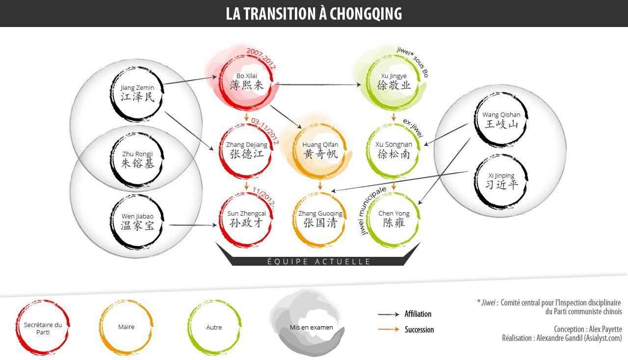Infographie représentant les remaniements de Xi Jinping dans la municipalité spéciale de Chongqing.