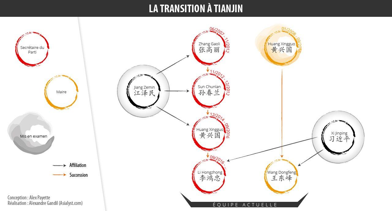 Infographie représentant les remaniements de Xi Jinping dans la municipalité spéciale de Tianjin.