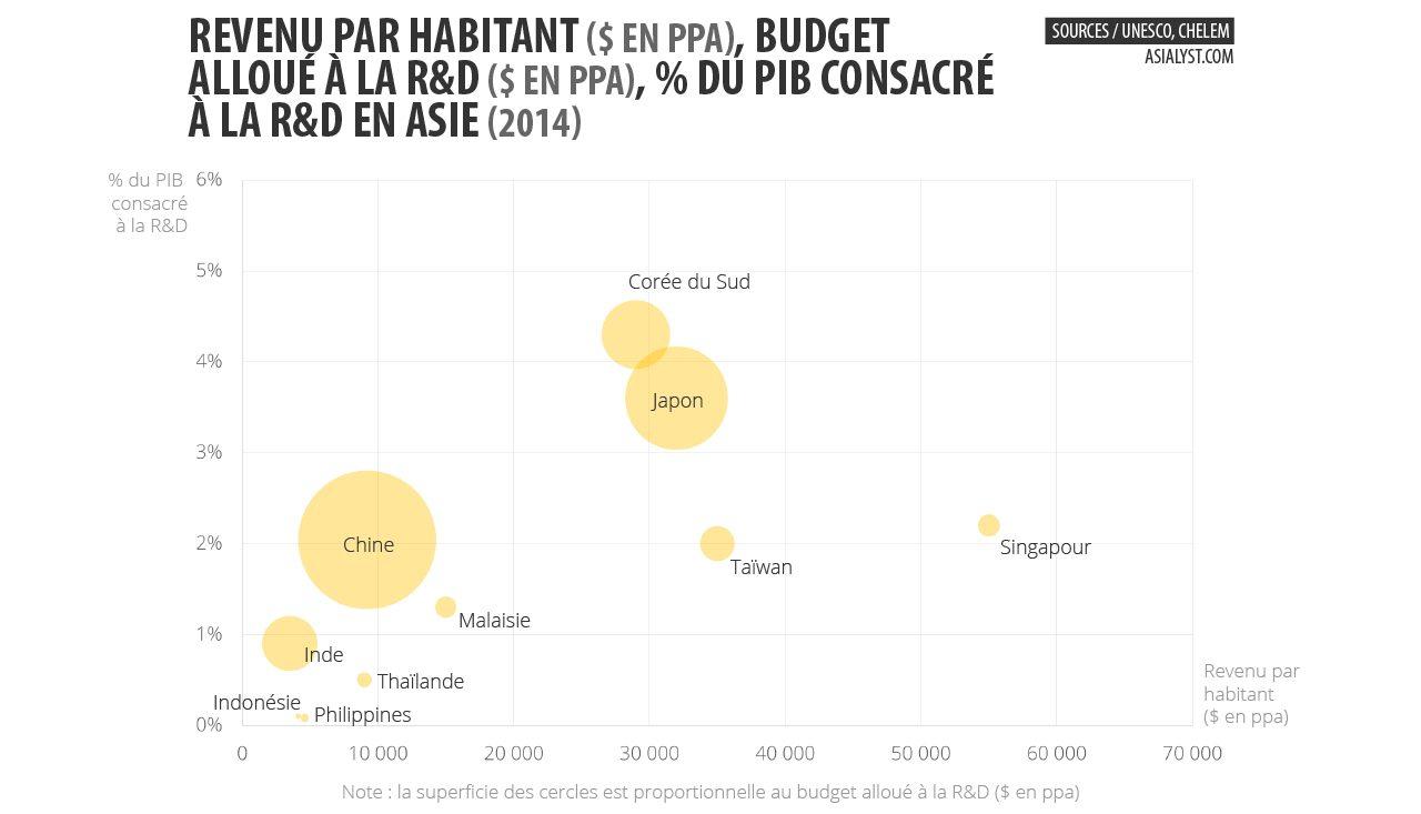 Revenu par habitant ($ en PPA), Budget alloué à la R&D ($ en PPA) et % du PIB consacré à la R&D en Asie (2014)