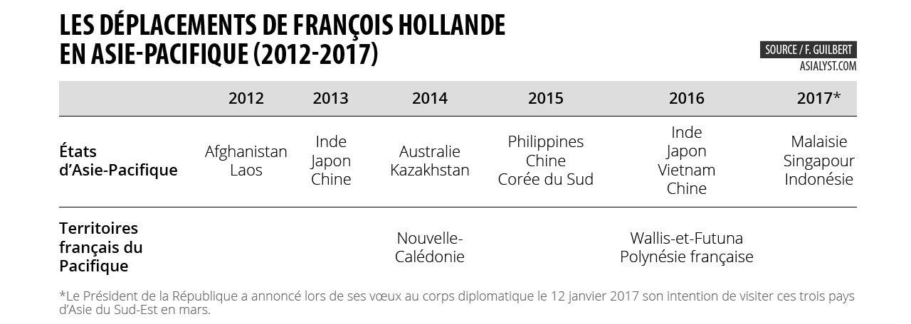 Les déplacements de François Hollande en Asie-Pacifique (2012-2017)