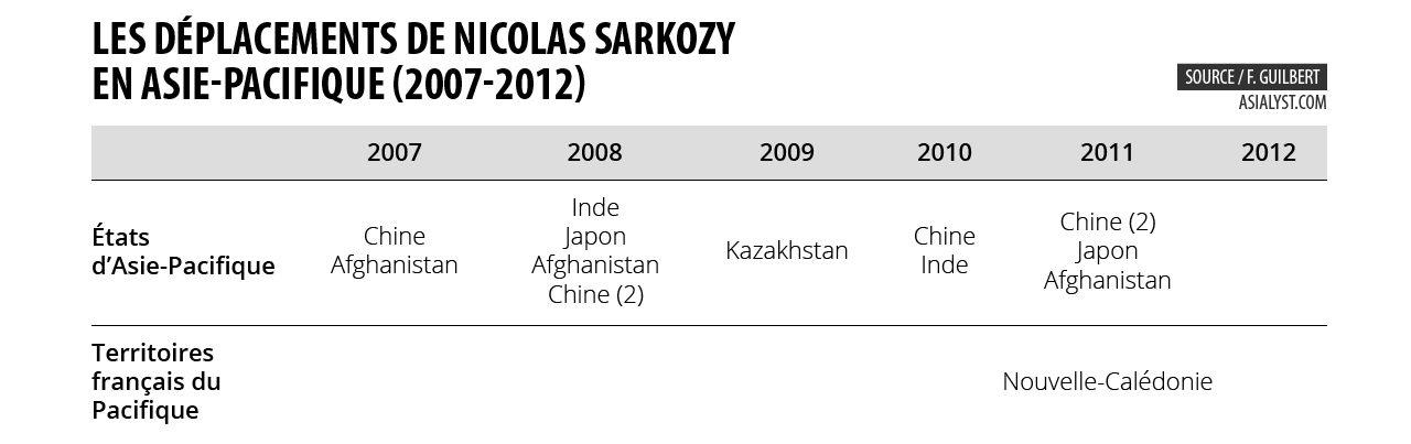 Les déplacements de Nicolas Sarkozy en Asie-Pacifique (2007-2012)