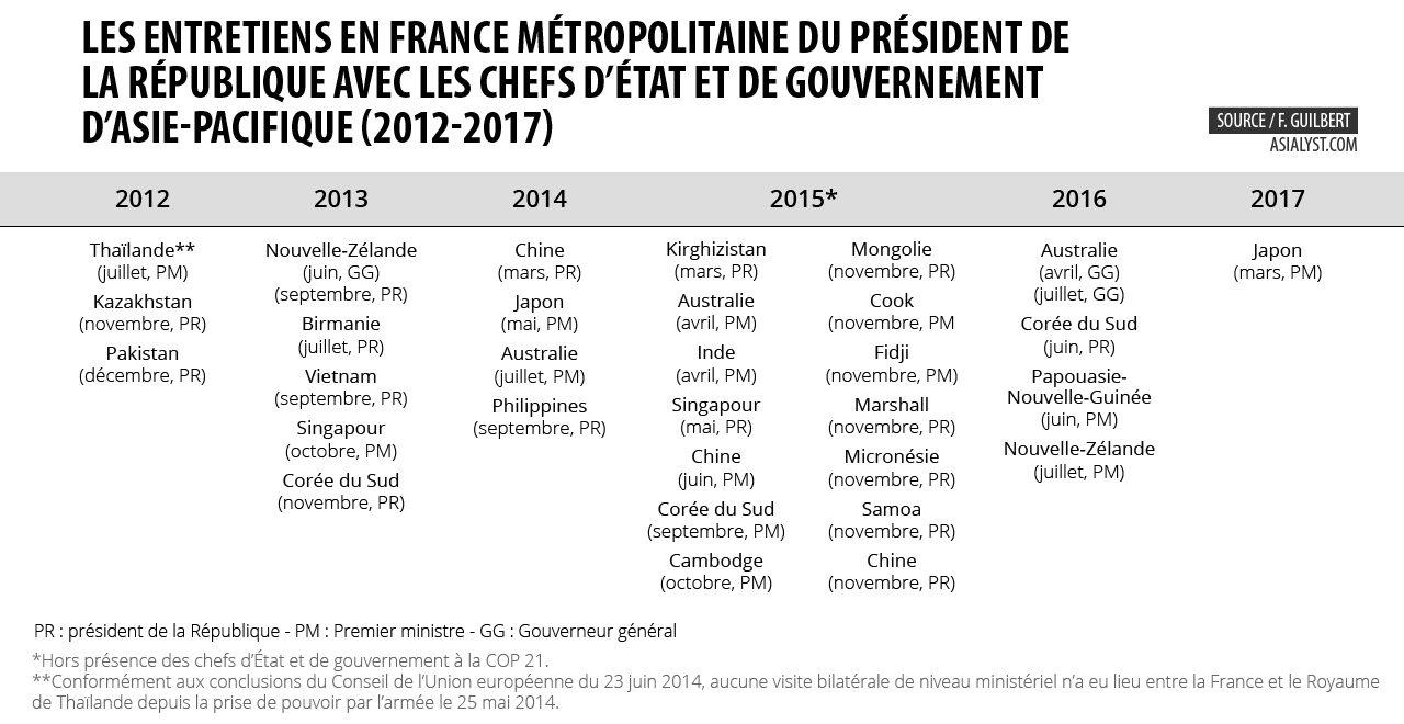 Les entretiens en France métropolitaine de François Hollande avec les chefs d'Etat et de gouvernement d'Asie-Pacifique (2012-2017)