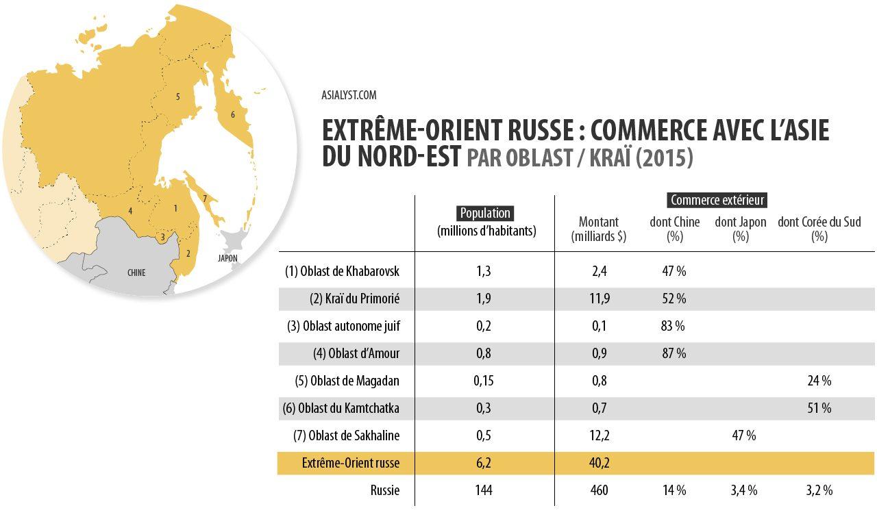Tableau : commerce extérieur de l'Extrême-Orient russe avec l'Asie du Nord-Est (2015)