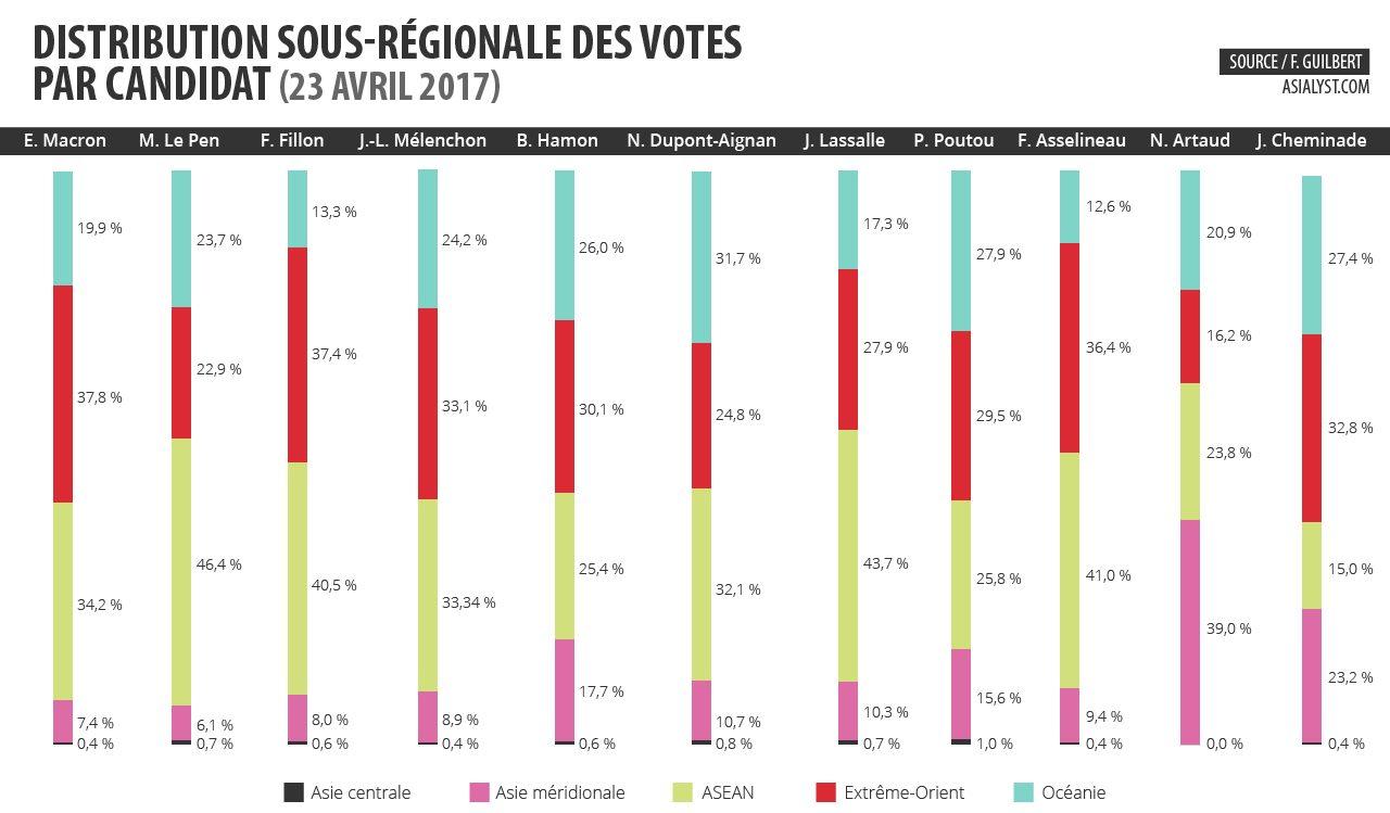 Distribution sous-régionale des votes par candidat.