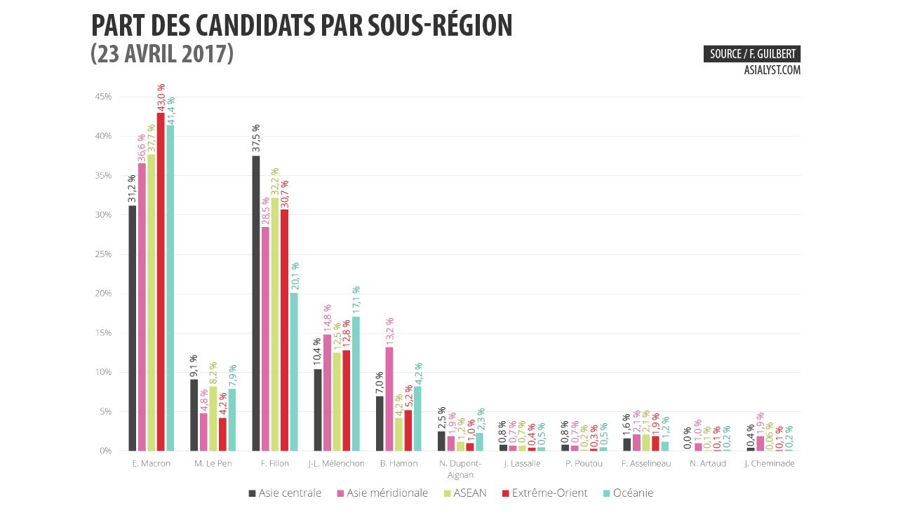 Part des candidats par sous-région.