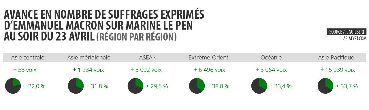Avance en nombre de suffrages exprimés, région par région, d'Emmanuel Macron sur Marine Le Pen au soir du 23 avril.