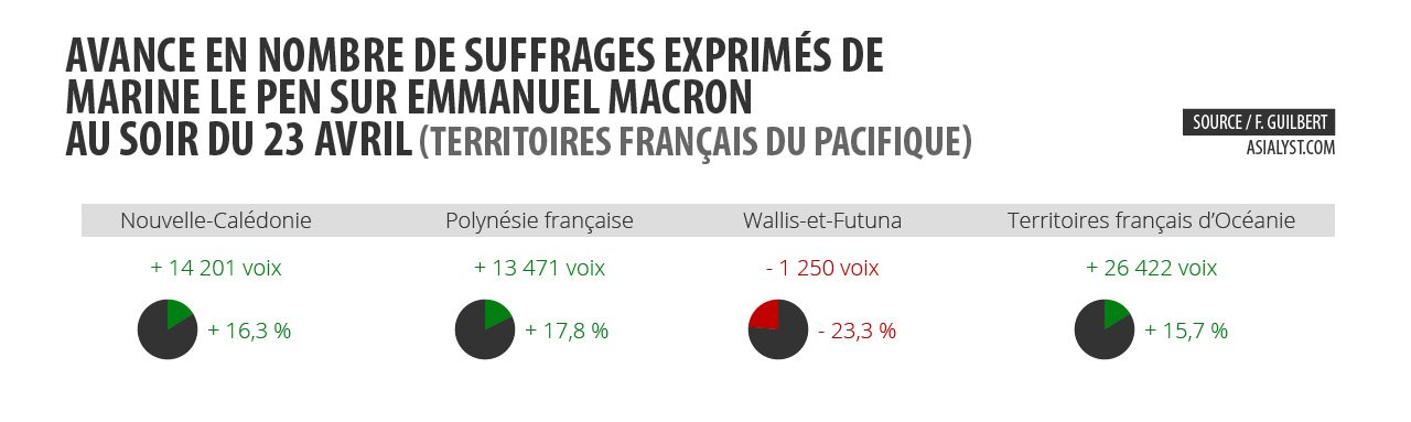 Avances en nombre de suffrages exprimés dans les territoires français du Pacifique de Marine Le Pen sur Emmanuel Macron au soir du 23 avril.