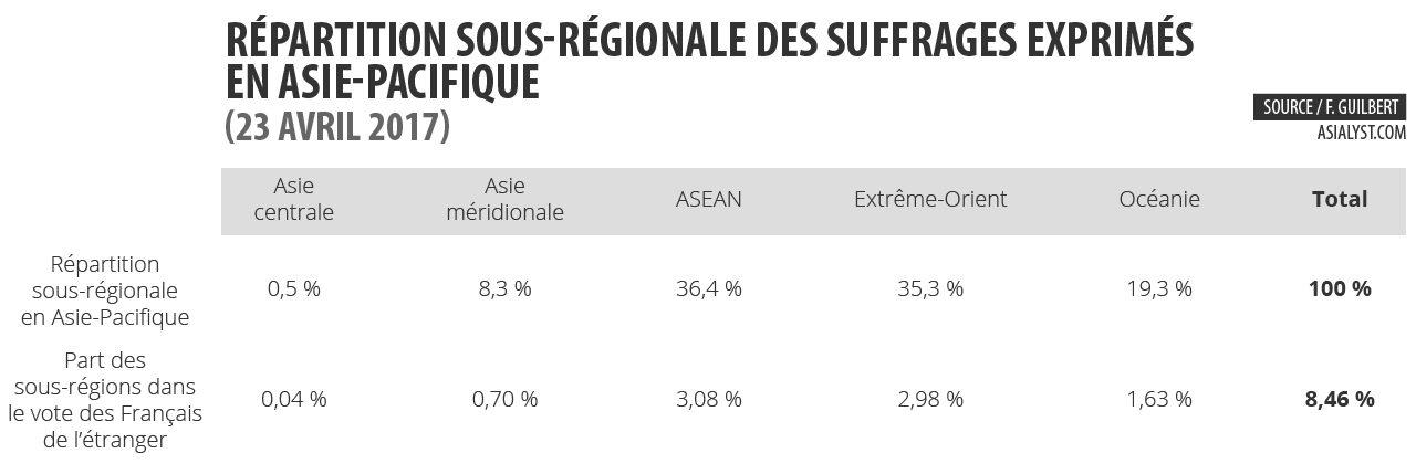 Répartition sous-régionale des suffrages exprimés en Asie-Pacifique le 23 avril 2017.
