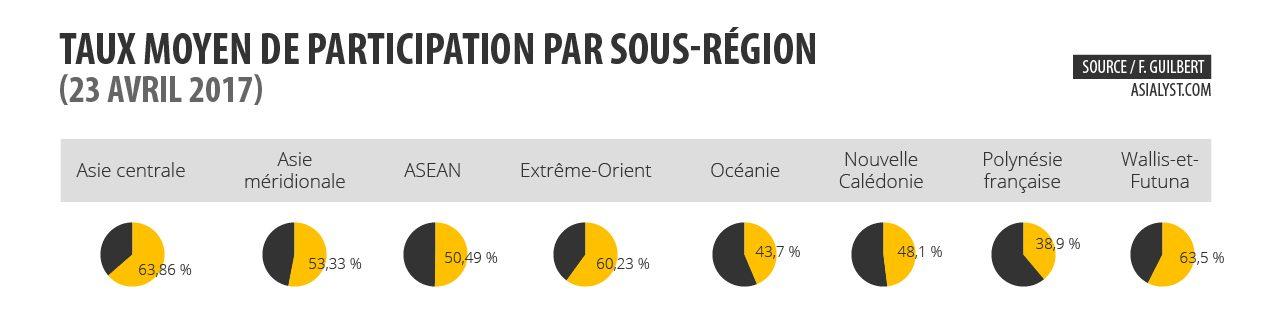 Taux moyen de participation au scrutin du 23 avril par sous-région.