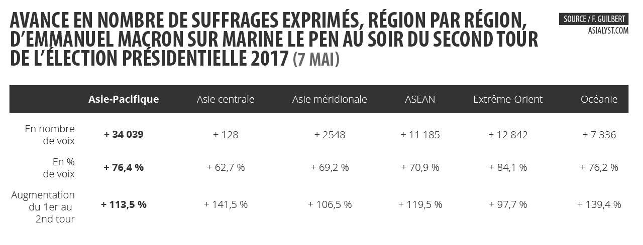 Tableau : avance en nombre de suffrages exprimés, région par région, d'Emmanuel Macron sur Marine Le Pen au soir du second tour de l'élection présidentielle 2017