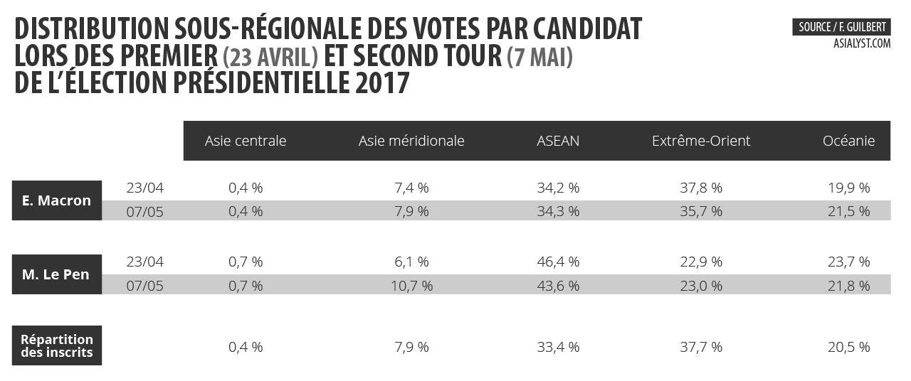 Tableau : distribution sous-régionale des votes par candidat