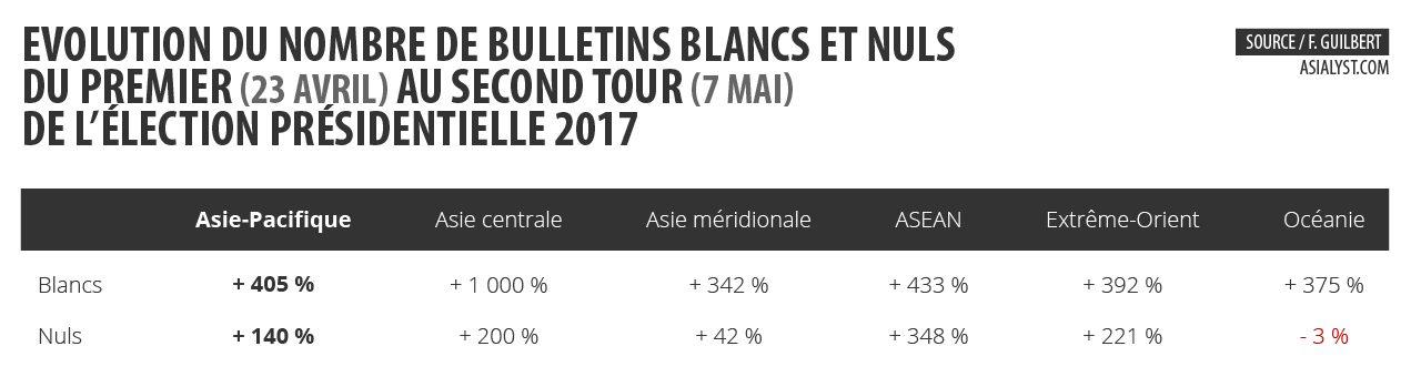 Tableau : évolution du nombre de bulletins blancs et nuls du premier au second tour de l'élection présidentielle 2017