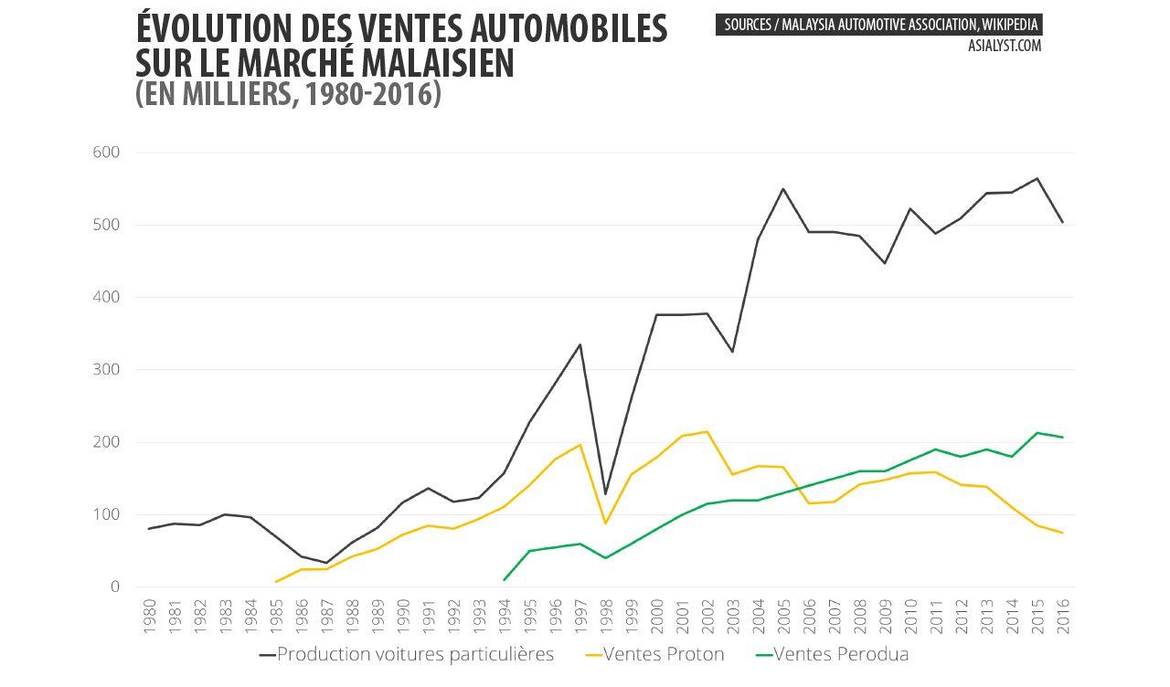 Graphique des ventes automobiles sur le marché malaisien entre 1980 et 2016