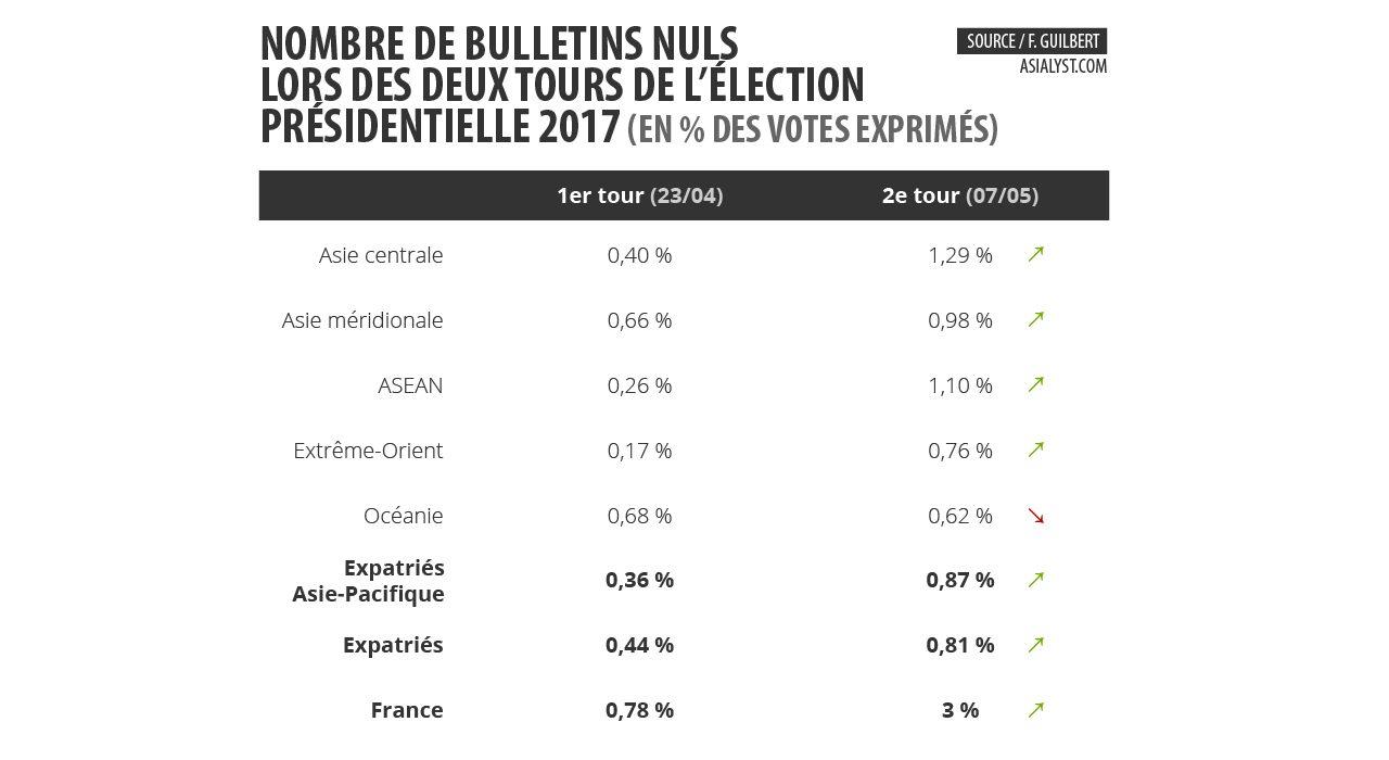 Tableau : nombre de bulletins nuls en pourcentage des votes exprimés lors des deux tours de l'élection présidentielle 2017