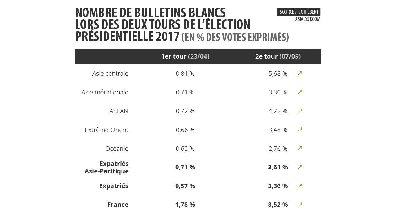 Tableau : nombre de bulletins blancs en pourcentage des votes exprimés lors des deux tours de l'élection présidentielle 2017