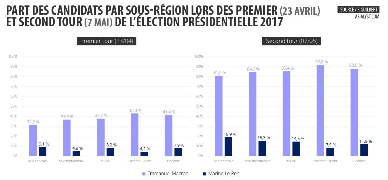 Tableau : part des candidats par sous-région